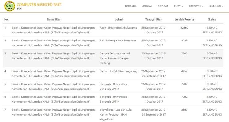 Jadwal Lokasi Tes SKD Seleksi Kompetensi Dasar CPNS Kemenkumham SLTA