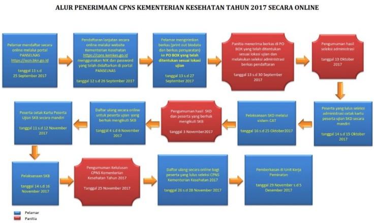 Petunjuk Cara Daftar CPNS Kemenkes 2018 Lulusan SMA D3 S1, Panduan Alur Pendaftaran CPNS Kementerian Kesehatan 2018.