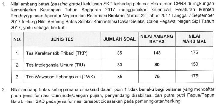 Jadwal Lokasi Pelaksanaan Psikotes CPNS Kemenkeu Kementerian Keuangan 2017