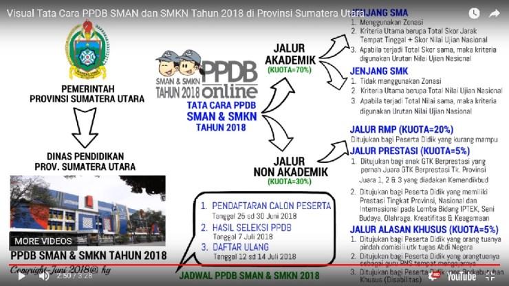 Pengumuman Hasil Seleksi PPDB SMA SMK Kota Pematang Siantar SUMUT 2018/2019, Hasil PPDB Online Jenjang SMA SMK di Kota Pematang Siantar SUMUT Sumatera Utara.
