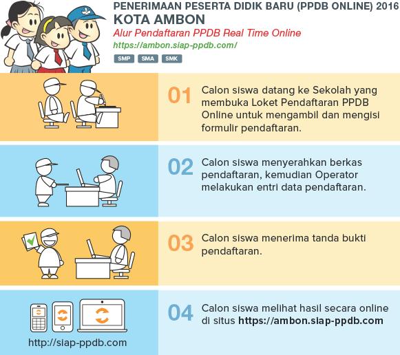 Pengumuman Hasil Seleksi PPDB Online SMP Kota Ambon Maluku 2018/2019, Hasil PPDB Kota Ambon Maluku 2018, cek dan lihat hasil PPDB SMP Ambon