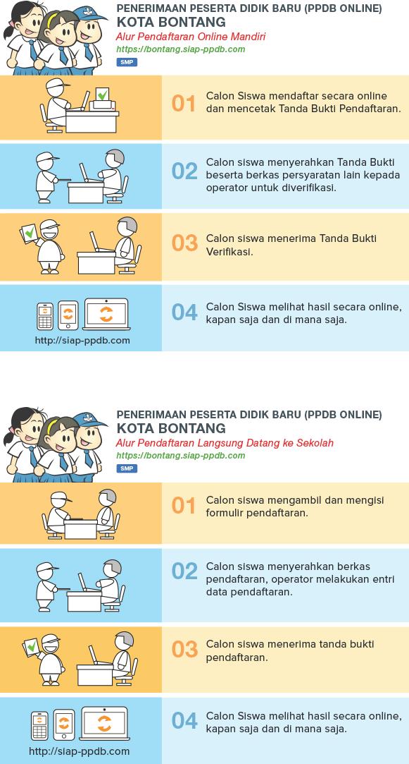 Pengumuman Hasil Seleksi PPDB Online SD SMP Kota Bontang 2018/2019, Hasil PPDB SD SMP di Kota Bontang.