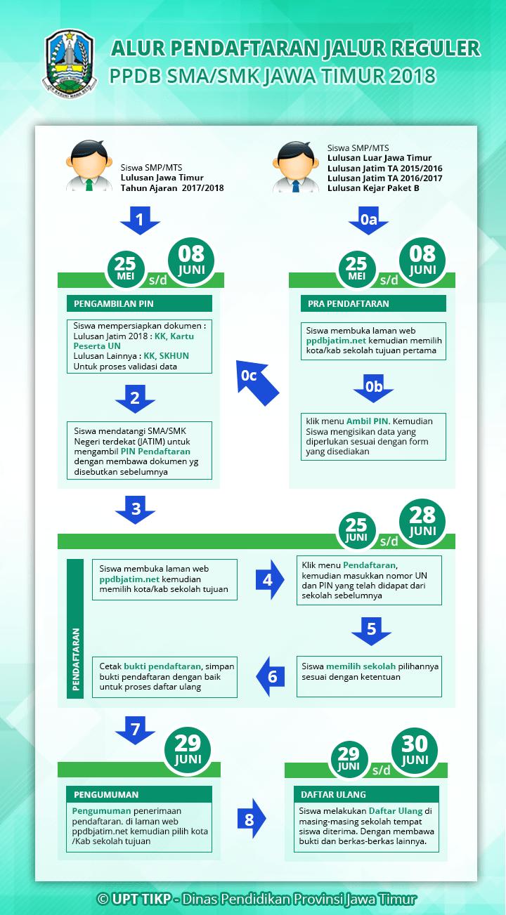 Pengumuman Hasil Seleksi PPDB Online Surabaya JATIM 2018/2019