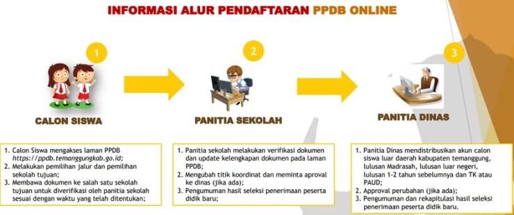 Hasil Seleksi PPDB Online SMP Negeri Kab Semarang 2019/2020, Hasil PPDB SMP di Semarang.