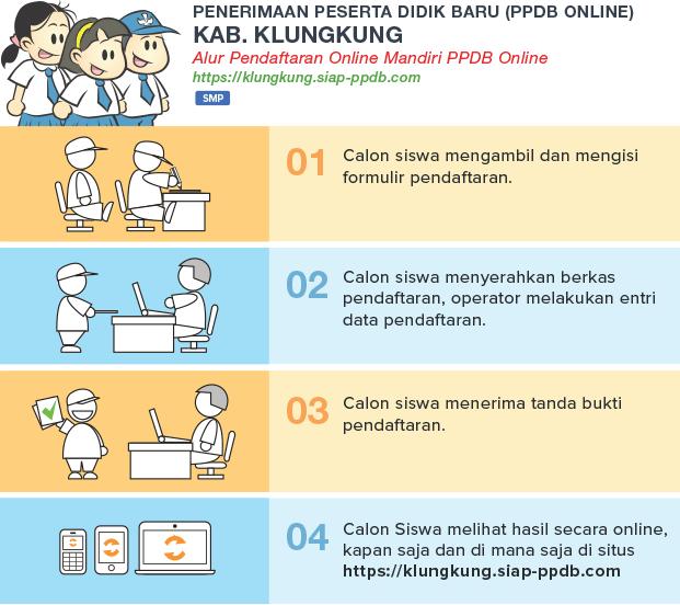 Pengumuman Hasil Seleksi PPDB Online SD SMP Kabupaten Klungkung 2018/2019, Hasil PPDB SD SMP di Kabupaten Klungkung.