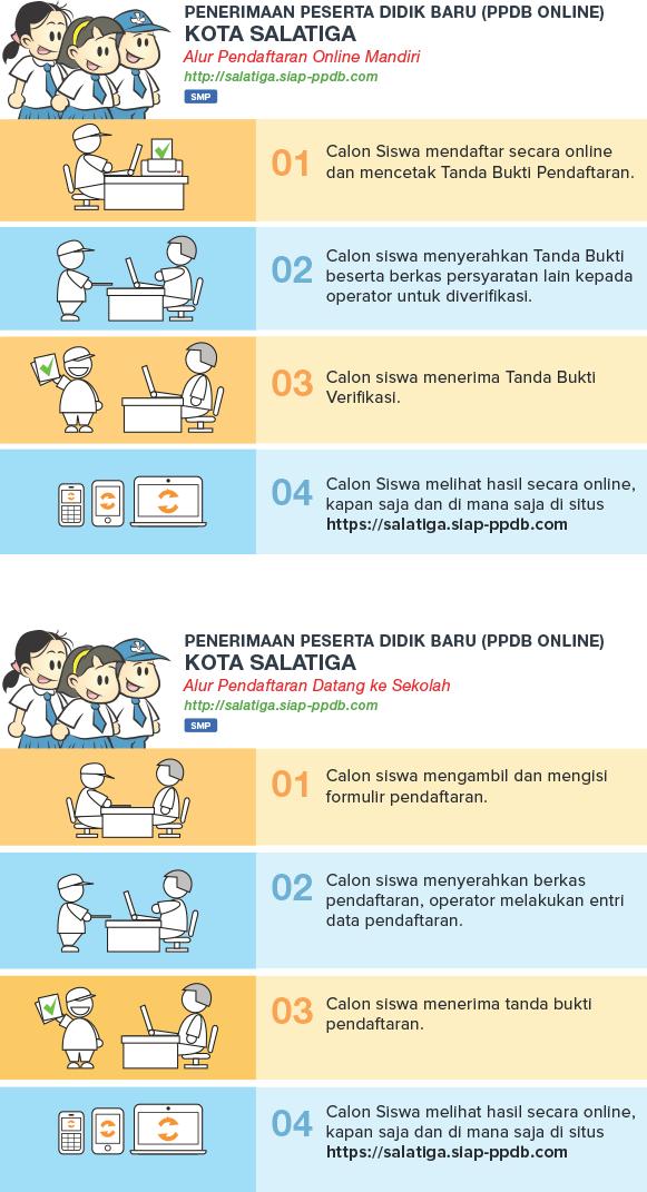 Hasil Seleksi PPDB Online SMP Negeri Kota Salatiga 2019/2020, Hasil PPDB SMP di Salatiga.