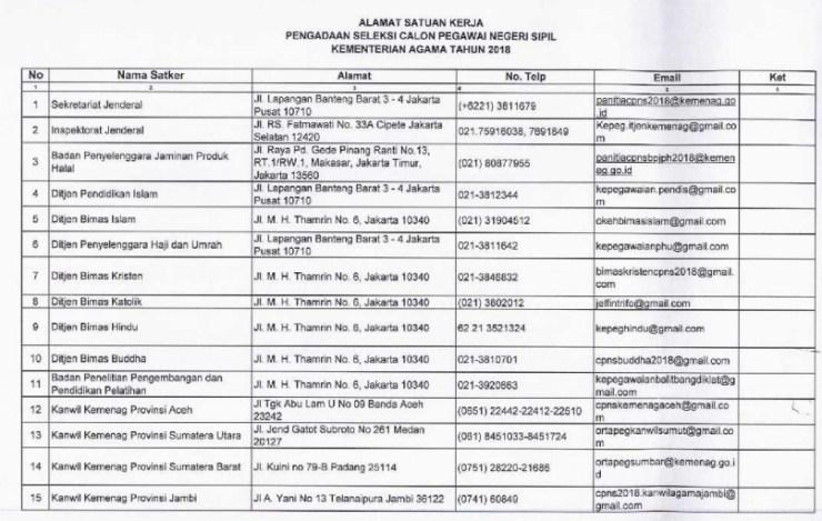Alamat PO BOX Pengiriman Berkas Seleksi CPNS Kemenag 2018
