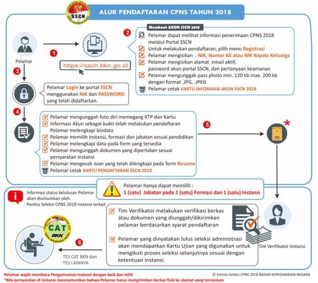 Jadwal dan Lokasi Tes SKD CPNS PROVINSI NTB 2018 Peserta Lulus Seleksi Administrasi SSCN