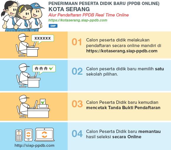 Pengumuman Hasil Seleksi PPDB SMP Online Kota Serang Banten 2018/2019, Hasil PPDB Online Jenjang SMP di Kota Serang Banten.