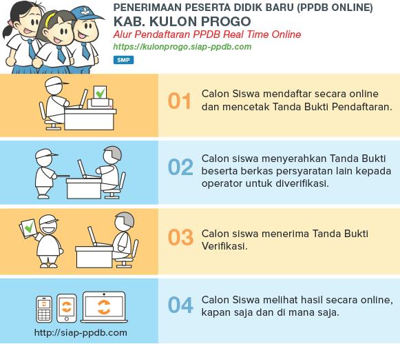 Pengumuman Hasil Seleksi PPDB SMP Online Kabupaten Kulonprogo YOGYAKARTA JOGJA 2018/2019, Hasil PPDB Online Jenjang SMP di Kab Kulonprogo