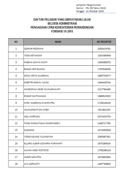 Pengumuman Hasil Seleksi Administrasi CPNS KEMENHUB 2018 Peserta Lulus SSCN.