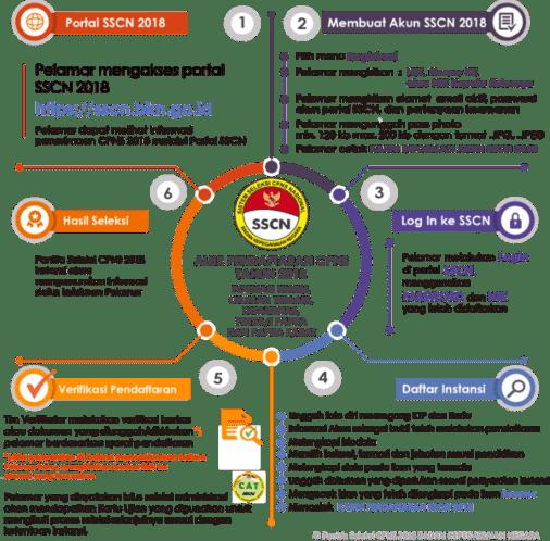 Jadwal dan Lokasi Tes SKD CPNS KEMENDAG 2018 Peserta Lulus Seleksi Administrasi SSCN.