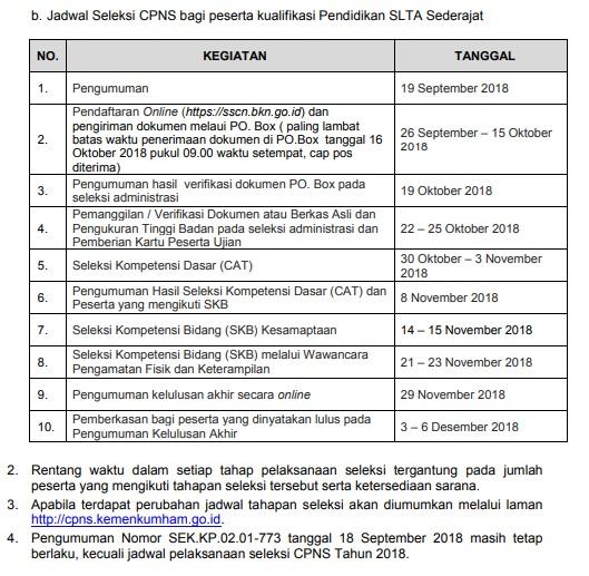 Jadwal dan Lokasi Tes SKD CPNS KEMENKUMHAM 2018 Peserta Lulus Seleksi Administrasi SSCN