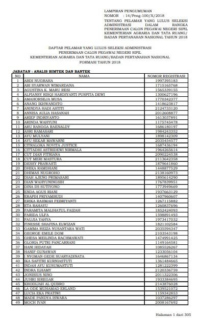 Jadwal dan Lokasi Tes SKD CPNS KEMENTERIAN ATR BPN 2018 Peserta Lulus Seleksi Administrasi SSCN.