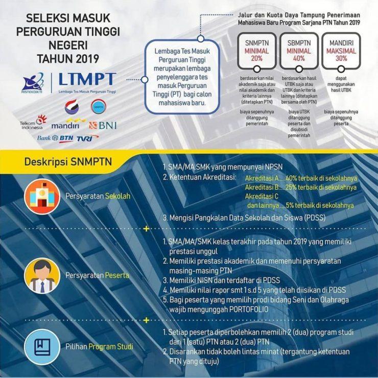 Jadwal Syarat dan Cara Pendaftaran SNMPTN 2019 Seleksi Masuk Perguruan Tinggi Negeri.