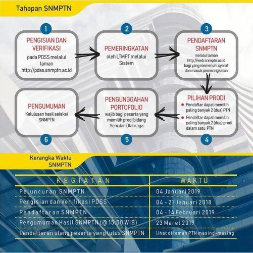 Jadwal Syarat dan Cara Pendaftaran SNMPTN UNS 2019 Seleksi Masuk Universitas Sebelas Maret