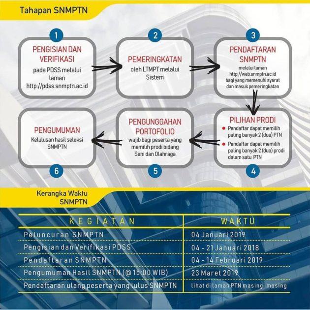 Jadwal Syarat dan Cara Pendaftaran SNMPTN UGM 2019 Seleksi Masuk Universitas Gajah Mada