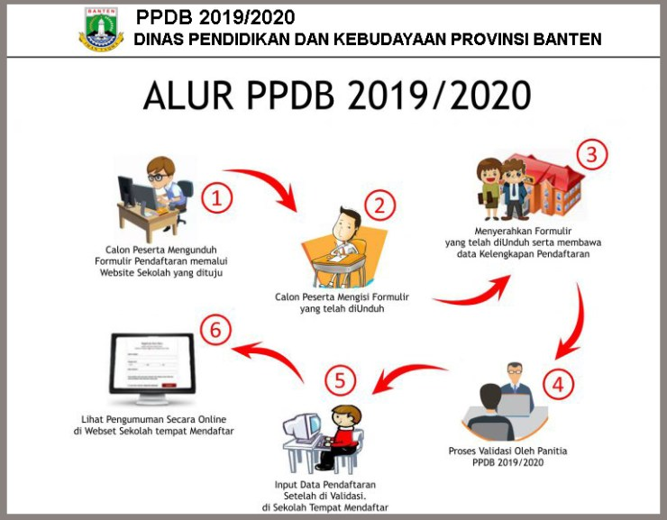 Jadwal dan Syarat pendaftaran PPDB SMA SMK Kota Tangerang Banten 2019