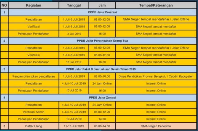 Pengumuman Hasil Seleksi PPDB SMA Online Provinsi BENGKULU 2018/2019, Hasil PPDB Online Jenjang SMA di Provinsi BENGKULU.