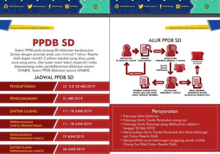 Jadwal dan Syarat Cara Pendaftaran PPDB SD NEGERI Kota Bandung 2019.