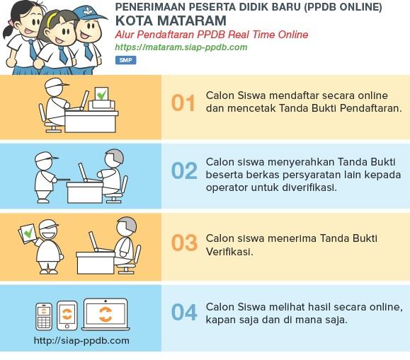 Pengumuman Kelulusan Hasil Seleksi PPDB SMP Negeri Kota Mataram 2019.