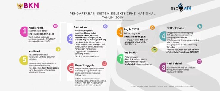 41+ Cara mendaftar cpns 2021 lulusan smk info