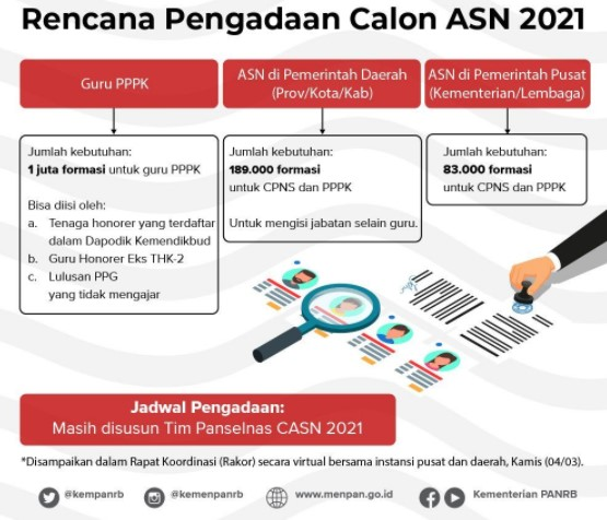 47++ Jurusan cpns 2021 untuk lulusan smk ideas