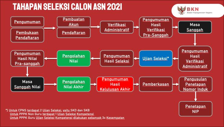 Pengumuman Hasil Seleksi Administrasi CPNS Kab Bogor 2021 Daftar Nama Lolos Verifikasi Berkas