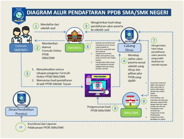 Pengumuman Hasil Seleksi PPDB SMA SMK Negeri Kab Belitung Timur 2021