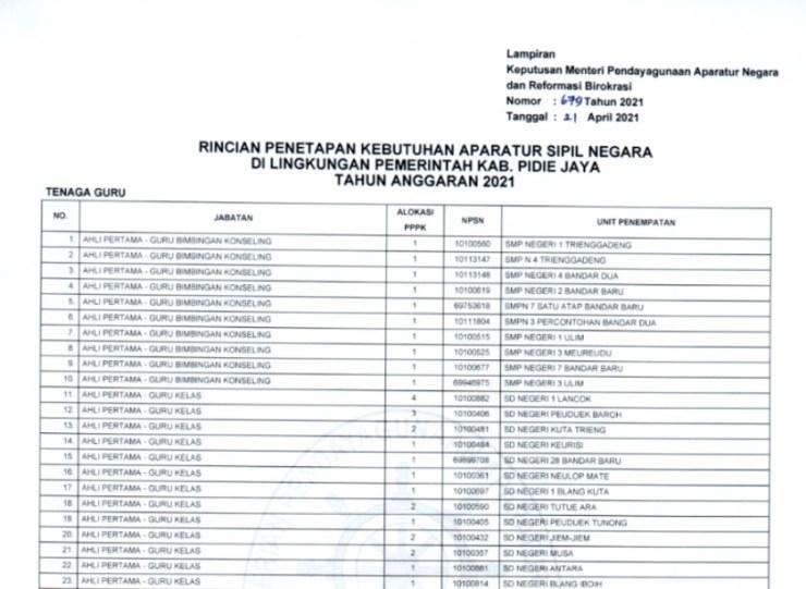 Formasi CPNS 2021 Prov Aceh Jumlah lowongan Pendaftaran Calon Pegawai Negeri Sipil Lulusan SMA D3 S1