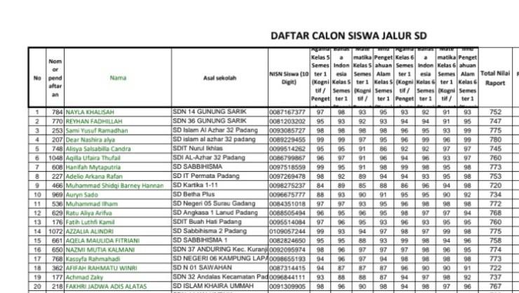 Pengumuman Hasil Seleksi PPDB MTsN 6 Kota Padang 2021