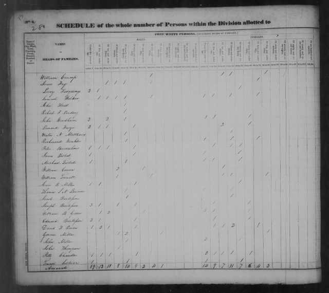 Page 15 Tipton County Census 1830