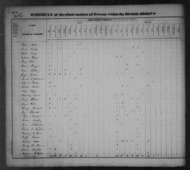 Page 21 Tipton County Census 1830