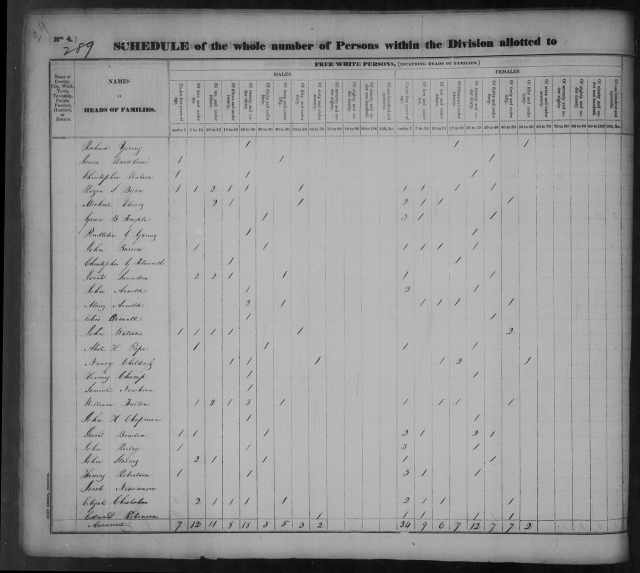 Page 24 Tipton County Census 1830