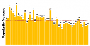 Chiffres-Euromillions-Popularite