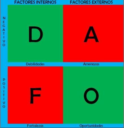 Imagen de un esquema de un DAFO