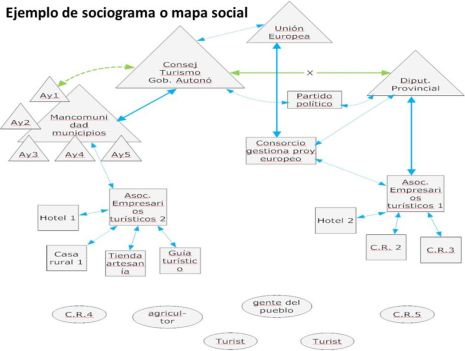 Esquema de sociograma donde aparecen entidades públicas y empresas privadas