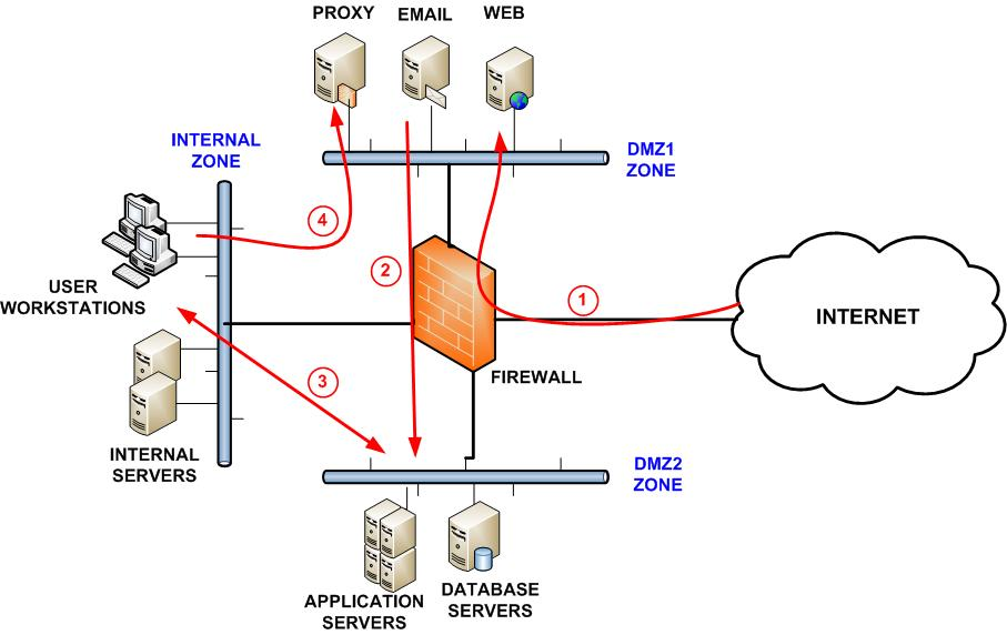 Web Security Honeypot