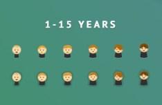 Minimal 1-15 Years Kids Icons PSD