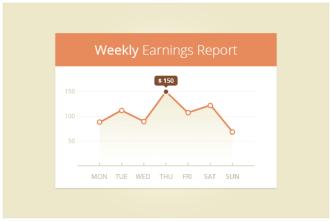 Weekly Report Statistics PSD