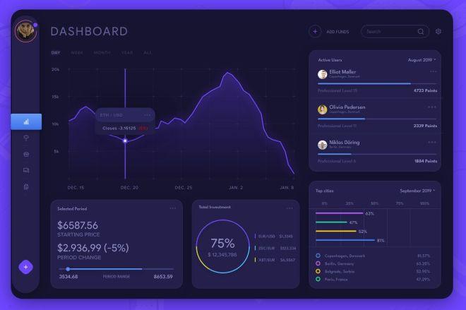 Dark Stock Analytics Dashboard Template For XD