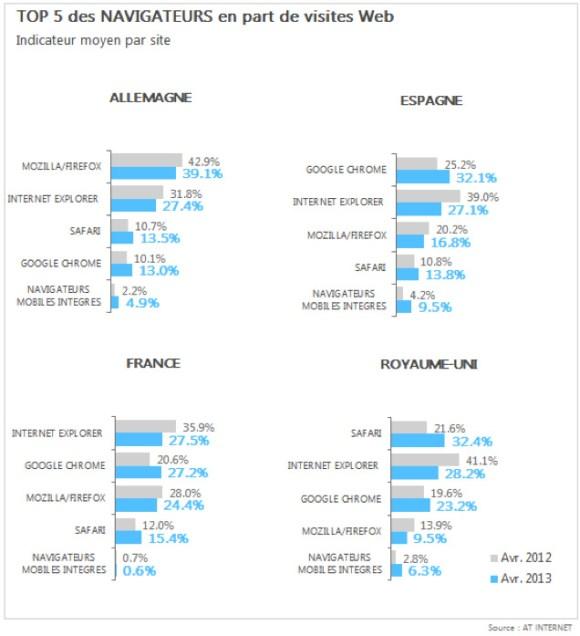 Statistiques des navigateurs