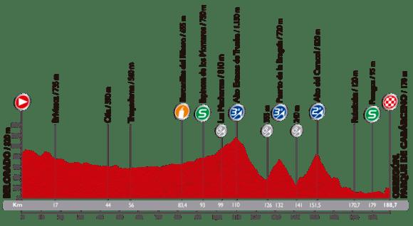 Tour d'Espagne, le parcours de la 13ème étape.