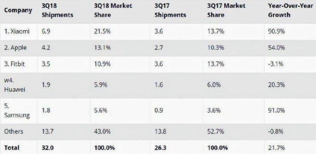 Wearable Market Data