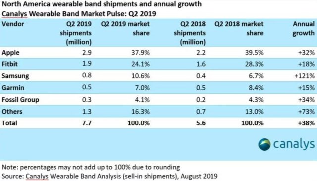 Smartwatch Market Growth