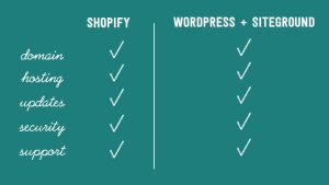 Shopify or WordPress + Siteground?
