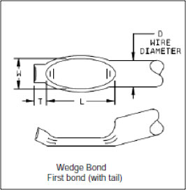 A Critical Review Of Mil Std 883 Wirebond Visual