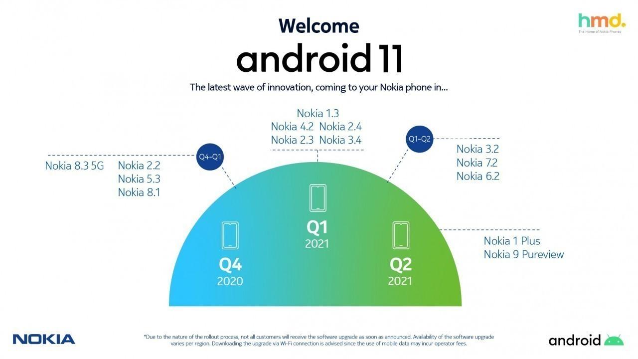 Nokia, Android 11 Güncelleme Takvimini Paylaştı 4