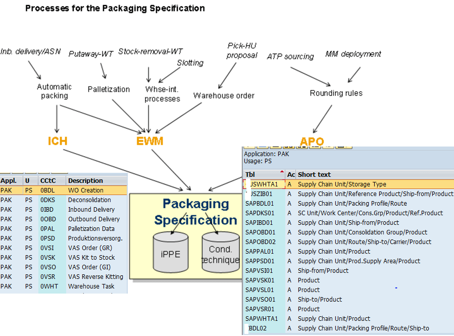 Understanding SAP EWM Packaging Specification