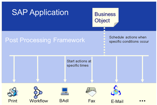 Understand Post Processing Framework (PPF) in SAP EWM